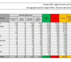 bollettino-ministero-salute-coronavirus-italia-28-luglio
