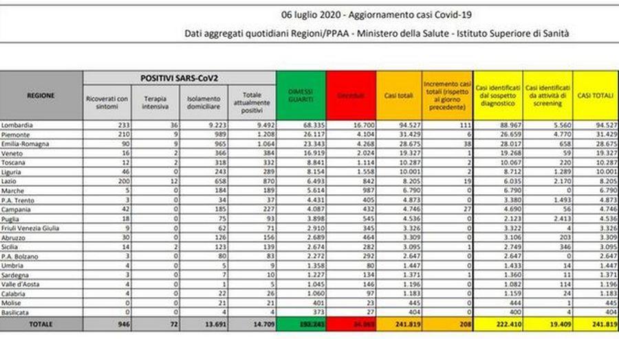 bollettino-protezione-civile-coronavirus-italia-6-luglio