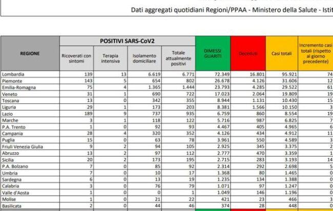 bollettino-ministero-salute-coronavirus-italia-26-luglio