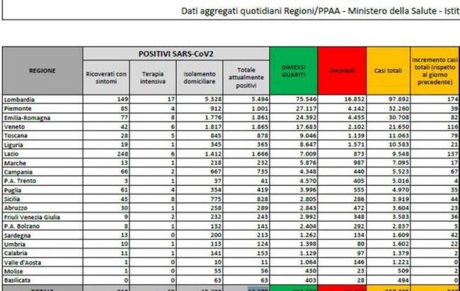 bollettino-ministero-salute-coronavirus-italia-21-agosto