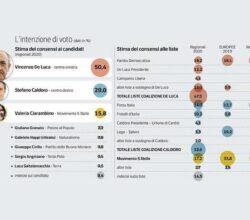 sondaggio-de-luca-elezioni-regionali-campania-2020
