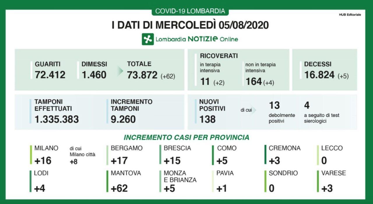 Photo of Coronavirus in Lombardia, 138 nuovi casi e 5 morti nelle ultime 24 ore