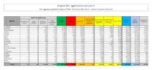 bollettino-coronavirus-italia-8-agosto