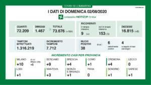 coronavirus-lombardia-bollettino-2-agosto