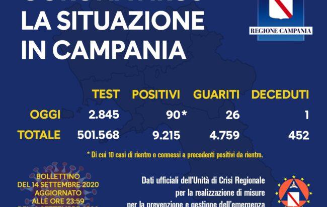 coronavirus-campania-bollettino-14-settembre