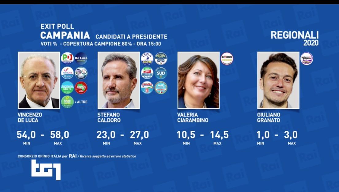 regionali elezioni exit poll Campania