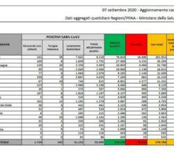 bollettino-ministero-salute-coronavirus-italia-7-settembre