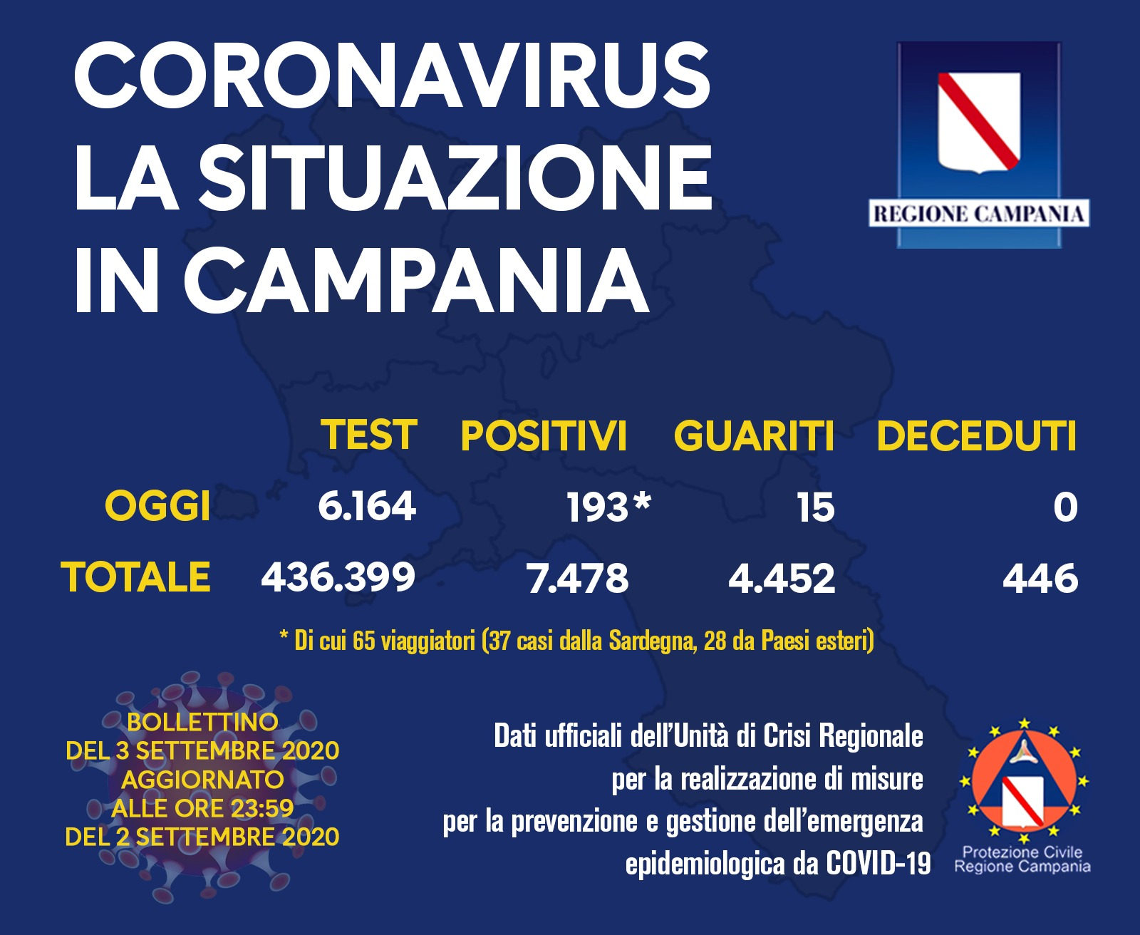 coronavirus-campania-bollettino-3-settembre