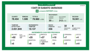 coronavirus-lombardia-256-nuovi-casi-bollettino-26-settembre