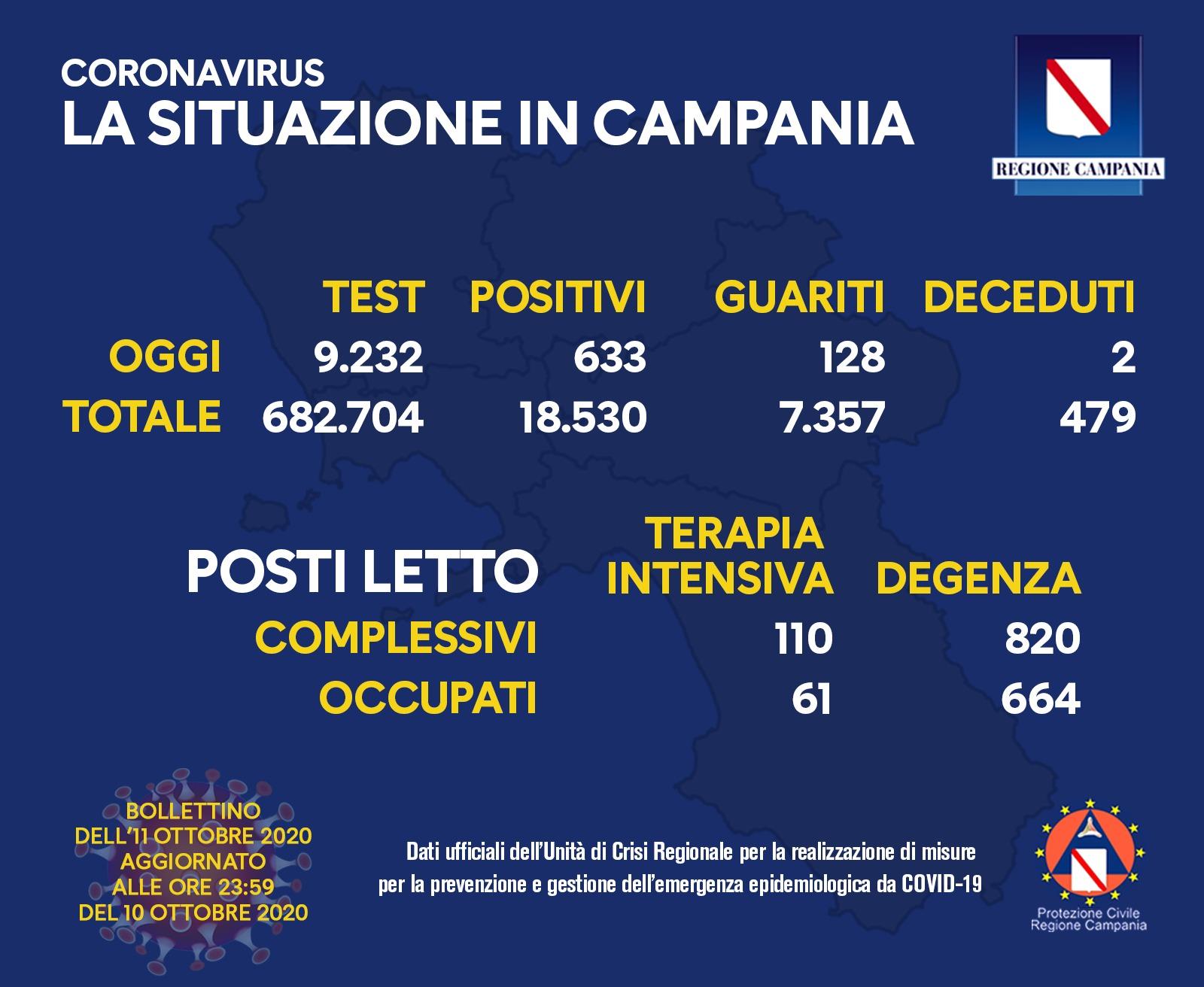 coronavirus-campania-bollettino-11-ottobre