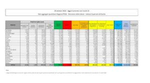 bollettino-coronavirus-italia-28-ottobre-casi-morti
