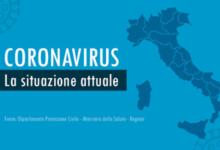 Photo of Coronavirus in Italia, il bollettino del 20 ottobre: 10.874 nuovi casi, 89 decessi e 2046 guariti