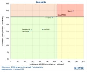 coronavirus-campania-dati-fondazione-gimbe-napoli
