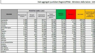 bollettino-coronavirus-italia-2-novembre-casi-morti