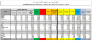 bollettino-coronavirus-italia-25-novembre-casi-morti