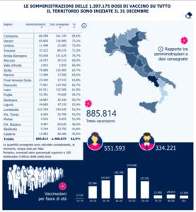 covid-885814-vaccinati-italia-campania-14-gennaio