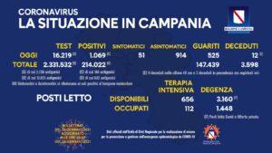 covid-bollettino-campania