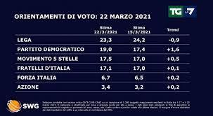 sondaggi politici 23 marzo