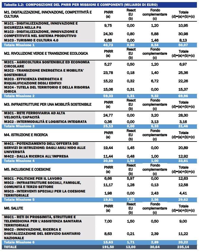 Il testo del Recovery Plan di Draghi: mission, progetti e riforme
