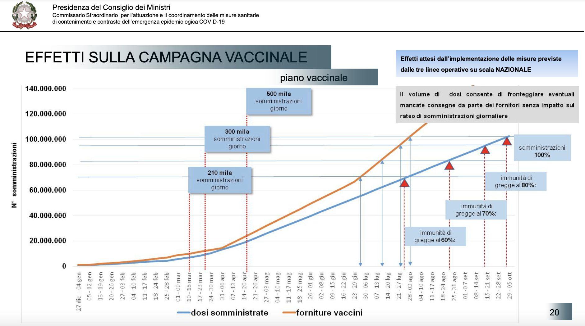 Figliuolo piano vaccinale Italia dati
