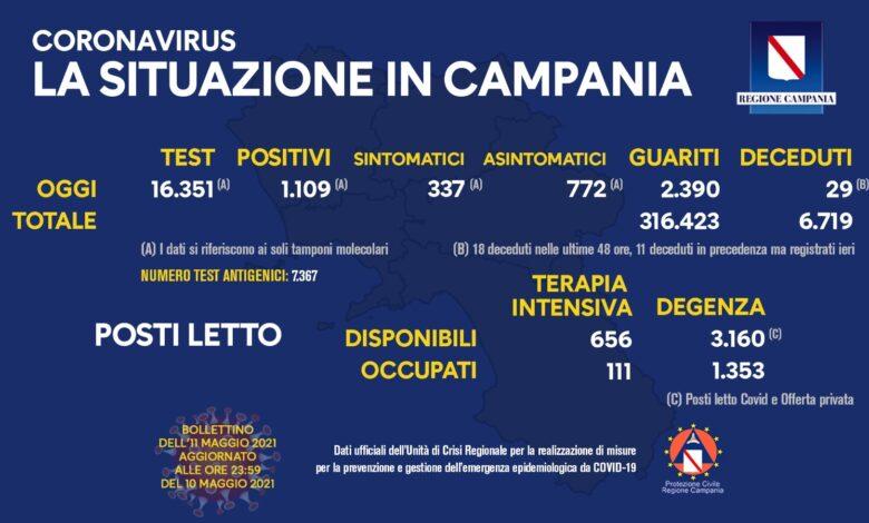Covid, cala il tasso di positività in Campania: dal 9,73% di ieri al 6,78% di oggi