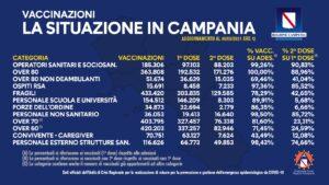 covid-quanti-vaccinati-campania-situazione-6-maggio